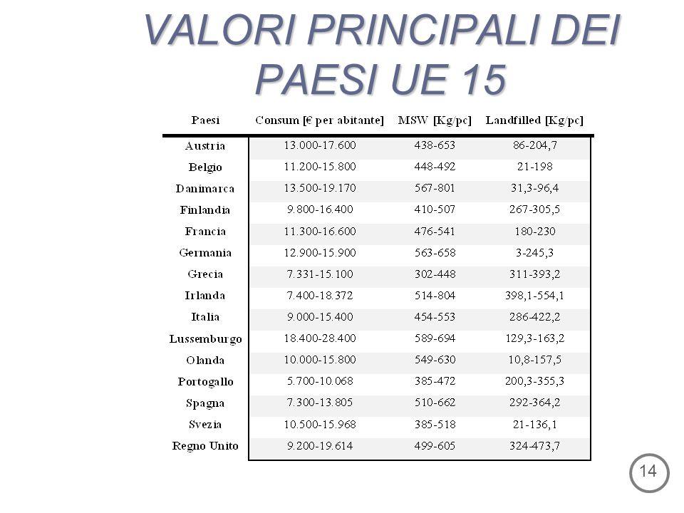 VALORI PRINCIPALI DEI PAESI UE 15 14