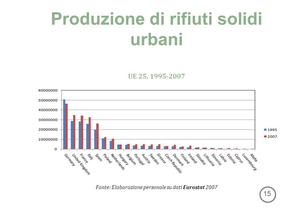Produzione di rifiuti solidi urbani 15 UE 25, 1995-2007 Fonte: Elaborazione personale su dati Eurostat 2007