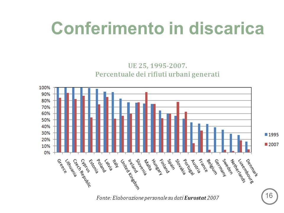 Conferimento in discarica UE 25, 1995-2007.