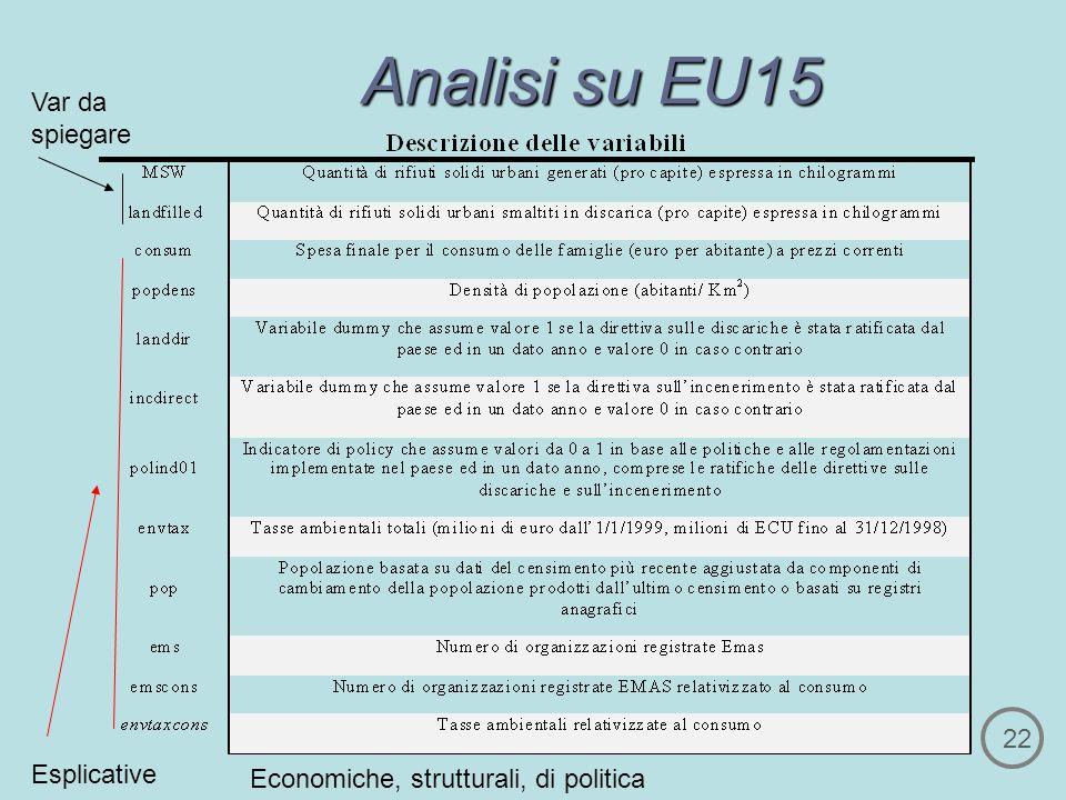 Analisi su EU15 22 Var da spiegare Esplicative Economiche, strutturali, di politica