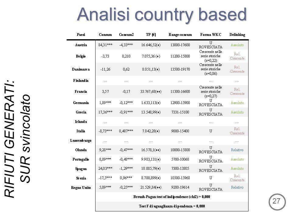 Analisi country based RIFIUTI GENERATI: SUR svincolato 27