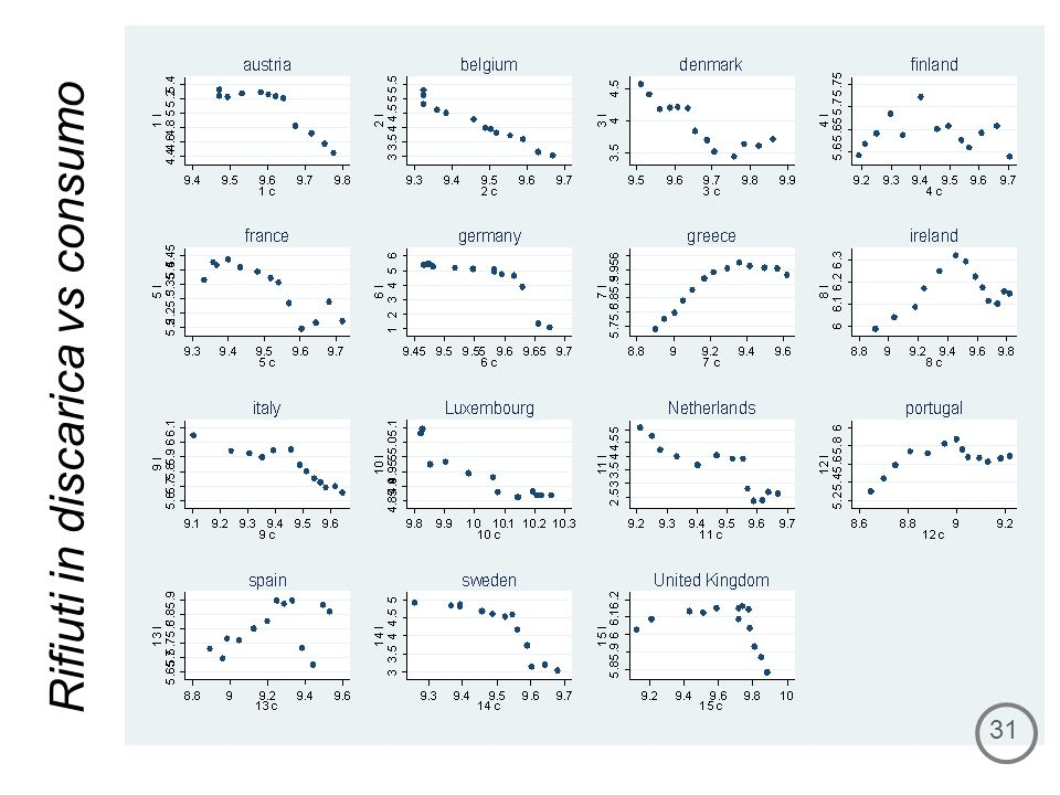 Rifiuti in discarica vs consumo 31
