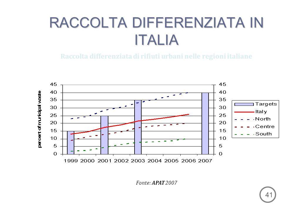 Raccolta differenziata di rifiuti urbani nelle regioni italiane Fonte: APAT 2007 RACCOLTA DIFFERENZIATA IN ITALIA 41