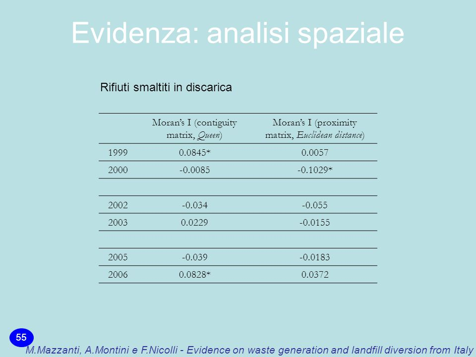 Evidenza: analisi spaziale 55 M.Mazzanti, A.Montini e F.Nicolli - Evidence on waste generation and landfill diversion from Italy Moran's I (contiguity matrix, Queen) Moran's I (proximity matrix, Euclidean distance) 19990.0845*0.0057 2000-0.0085-0.1029* 2002-0.034-0.055 20030.0229-0.0155 2005-0.039-0.0183 20060.0828*0.0372 Rifiuti smaltiti in discarica