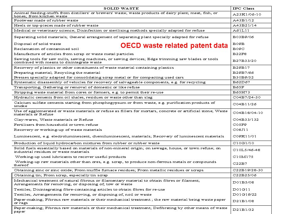OECD waste related patent data