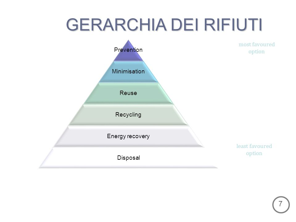 GERARCHIA DEI RIFIUTI Prevention Minimisation Reuse Recycling Energy recovery Disposal most favoured option least favoured option 7
