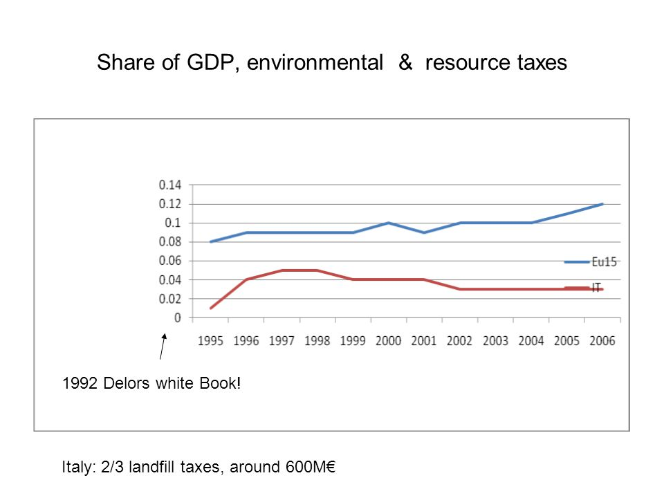 Share of GDP, environmental & resource taxes Italy: 2/3 landfill taxes, around 600M€ 1992 Delors white Book!