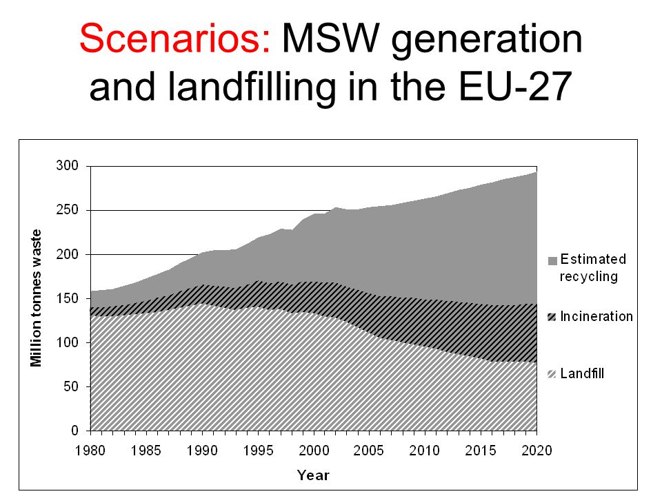 RSU in discarica in Italia 39 (2006, valori in ton x km 2 ) Fonte: elaborazioni si dati APAT M.Mazzanti, A.Montini e F.Nicolli - Evidence on waste generation and landfill diversion from Italy