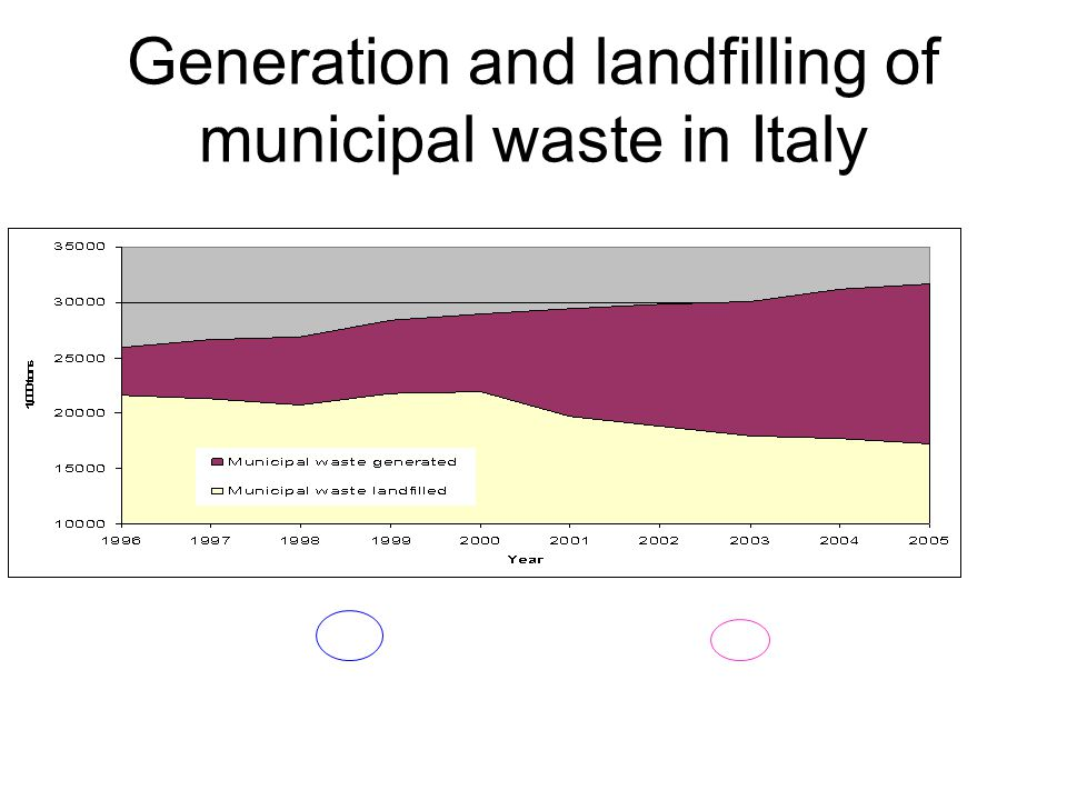 Generation and landfilling of municipal waste in Italy