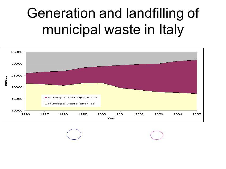 Modello 50 M.Mazzanti, A.Montini e F.Nicolli - Evidence on waste generation and landfill diversion from Italy Log(RSU-GEN pro capite) it or RSU-LAND pro capite it = α t + β 1 log (valore aggiunto pro capite) it + β 2 log(fattori strutturali) it + β 3 log(fattori di policy ambientale) it + β 4 (altri fattori) it + ε it