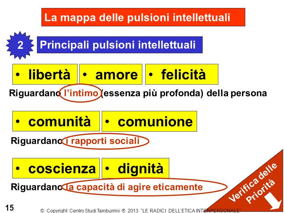 La mappa delle pulsioni intellettuali 1 coscienza libertà amore felicità dignità Principali pulsioni intellettuali 2 comunità comunione Riguardano l'i