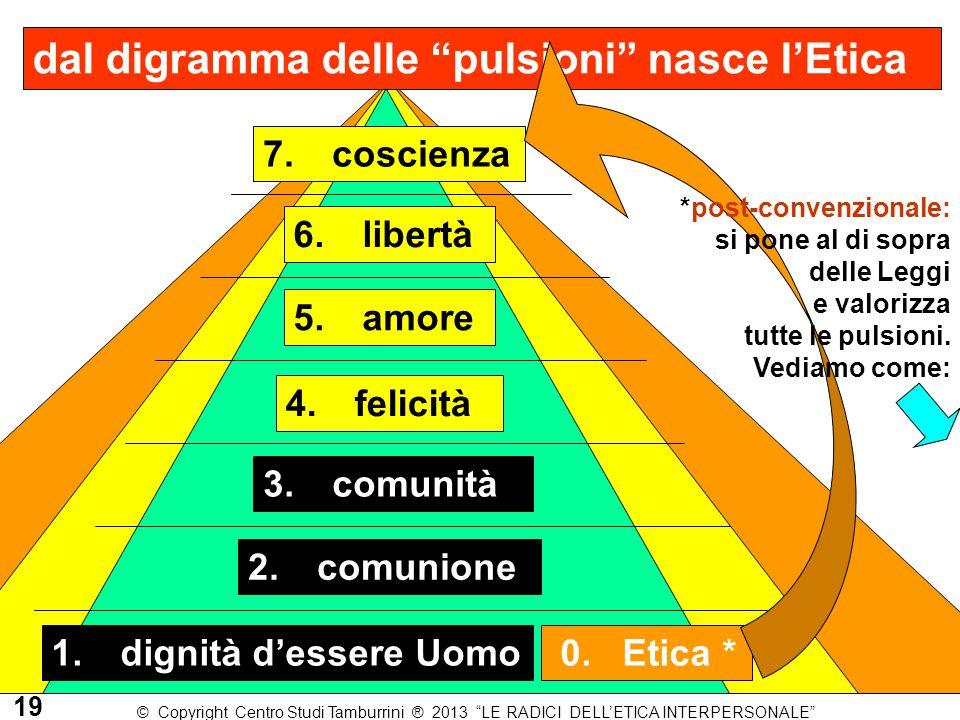 """dal digramma delle """"pulsioni"""" nasce l'Etica 7. coscienza 1. dignità d'essere Uomo 2. comunione 3. comunità 4. felicità 5. amore 6. libertà 0. Etica *"""