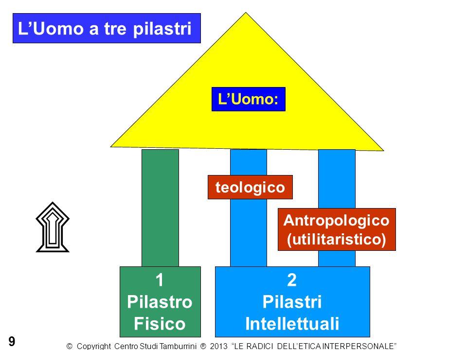 L'Uomo a tre pilastri L'Uomo: 1 Pilastro Fisico 2 Pilastri Intellettuali teologico Antropologico (utilitaristico) ۩ 9 © Copyright Centro Studi Tamburr