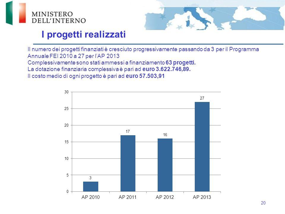 Il numero dei progetti finanziati è cresciuto progressivamente passando da 3 per il Programma Annuale FEI 2010 a 27 per l'AP 2013 Complessivamente son