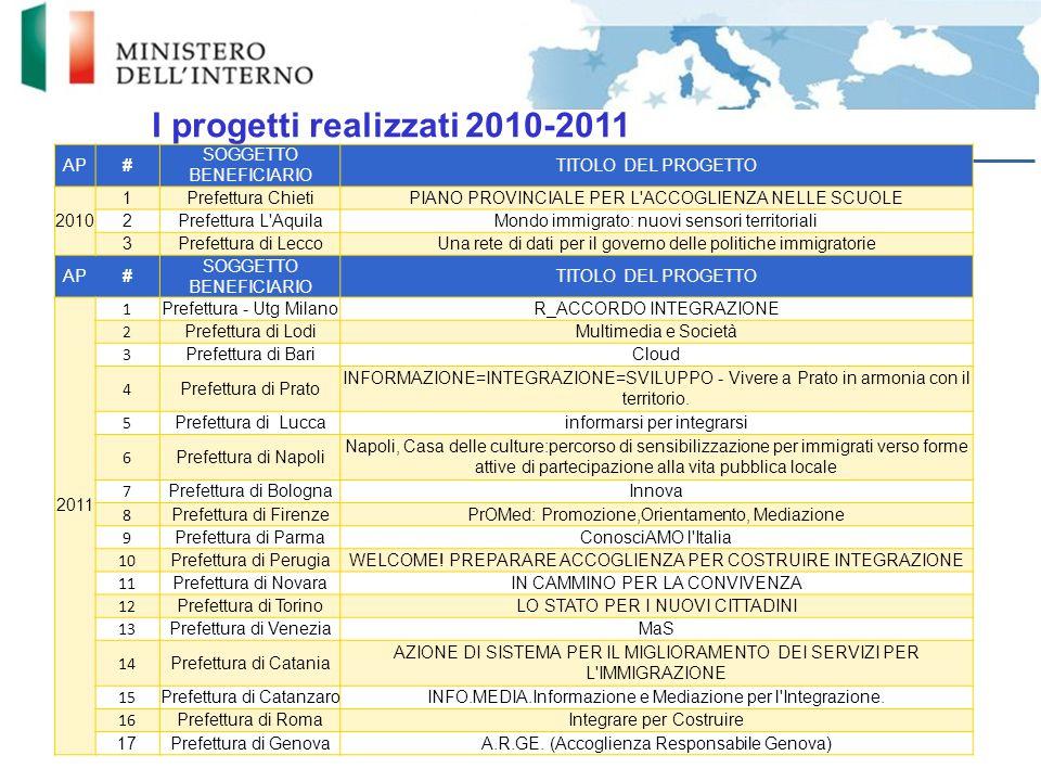 I progetti realizzati 2010-2011 21 AP# SOGGETTO BENEFICIARIO TITOLO DEL PROGETTO 2010 1Prefettura ChietiPIANO PROVINCIALE PER L'ACCOGLIENZA NELLE SCUO