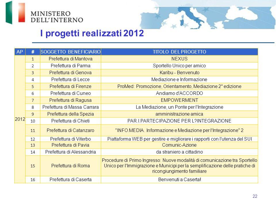I progetti realizzati 2012 22 AP#SOGGETTO BENEFICIARIOTITOLO DEL PROGETTO 2012 1 Prefettura di MantovaNEXUS 2 Prefettura di ParmaSportello Unico per a