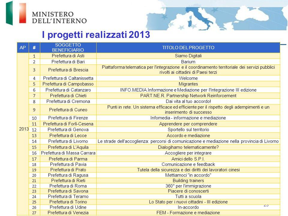 I progetti realizzati 2013 23 AP# SOGGETTO BENEFICIARIO TITOLO DEL PROGETTO 2013 1 Prefettura di AstiSiamo Digitali 2 Prefettura di BariBarium 3 Prefe