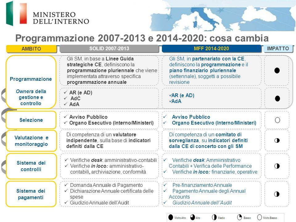 Sistema dei pagamenti Sistema dei controlli Valutazione e monitoraggio Selezione Programmazione 2007-2013 e 2014-2020: cosa cambia SOLID 2007-2013 MFF