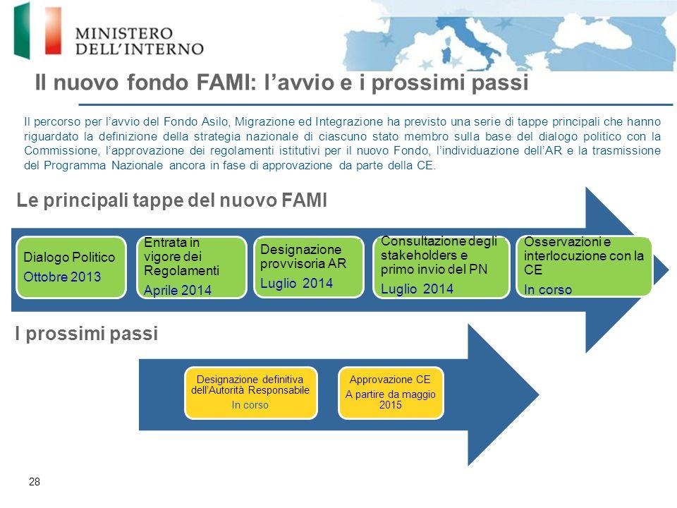 Il nuovo fondo FAMI: l'avvio e i prossimi passi Il percorso per l'avvio del Fondo Asilo, Migrazione ed Integrazione ha previsto una serie di tappe pri
