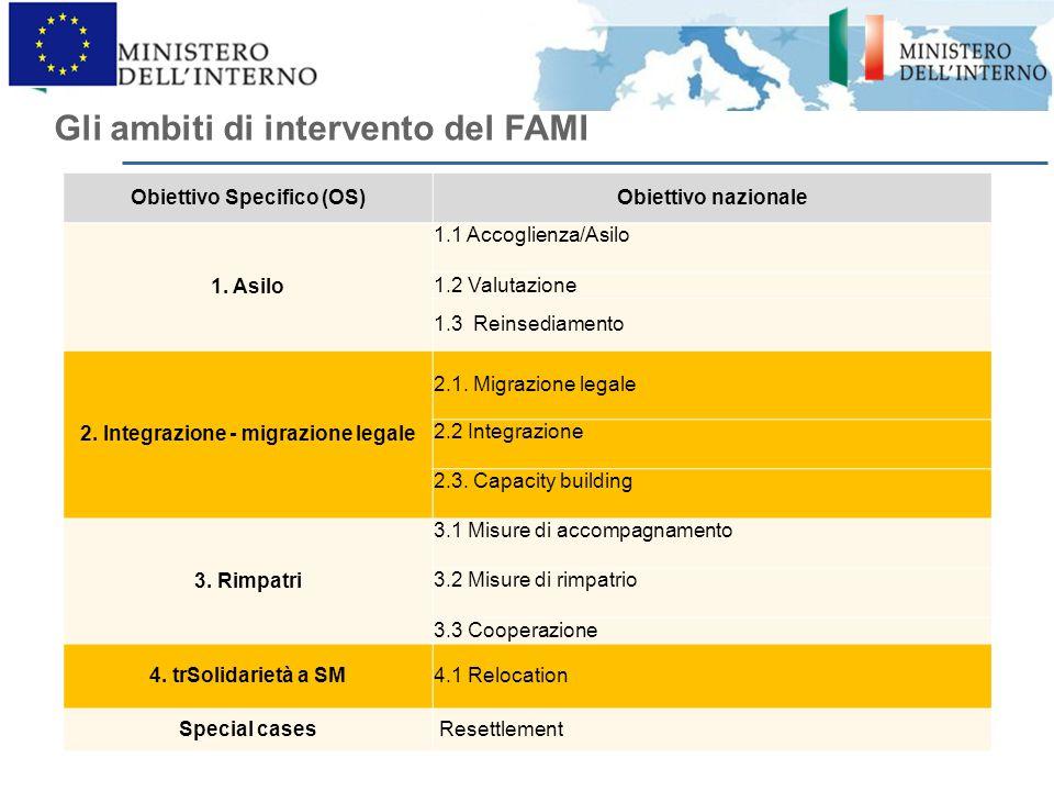 Gli ambiti di intervento del FAMI Obiettivo Specifico (OS)Obiettivo nazionale 1. Asilo 1.1 Accoglienza/Asilo 1.2 Valutazione 1.3 Reinsediamento 2. Int