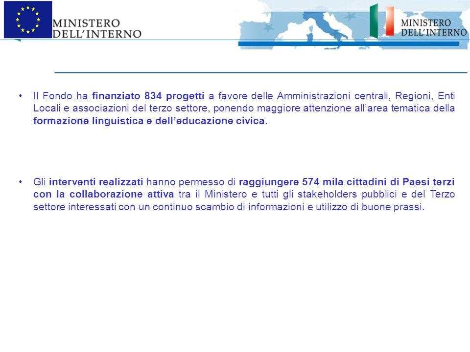 Dai Fondi Solid ai nuovi fondi 2014 - 2020 La nuova Programmazione 2014-2020* dell'Unione europea prevede, nell'ambito del settore Affari Interni, l'istituzione di due Fondi : il Fondo Asilo Migrazione e Integrazione (FAMI) in cui confluiscono il Fondo Integrazione, il Fondo Rimpatri e il Fondo Rifugiati - ed il Fondo Sicurezza Interna (FSI) in cui confluisce il Fondo per le Frontiere Esterne Fondo Europeo per le Frontiere Esterne (EBF) per assicurare l'esercizio di controlli alle frontiere esterne uniformi e di alta qualità e favorire la flessibilità del traffico transfrontaliero Il Fondo Asilo Migrazione e Integrazione, che si concentra sulla gestione integrata del fenomeno migratorio e supporta azioni mirate a coprire tutti gli aspetti dell'immigrazione incluso l'asilo, l'immigrazione illegale, l'integrazione ed il rimpatrio.