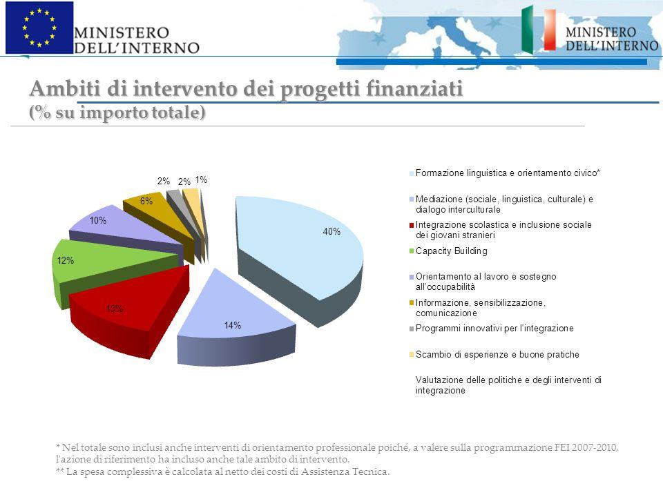 Ambiti di intervento dei progetti finanziati (% su importo totale) * Nel totale sono inclusi anche interventi di orientamento professionale poiché, a