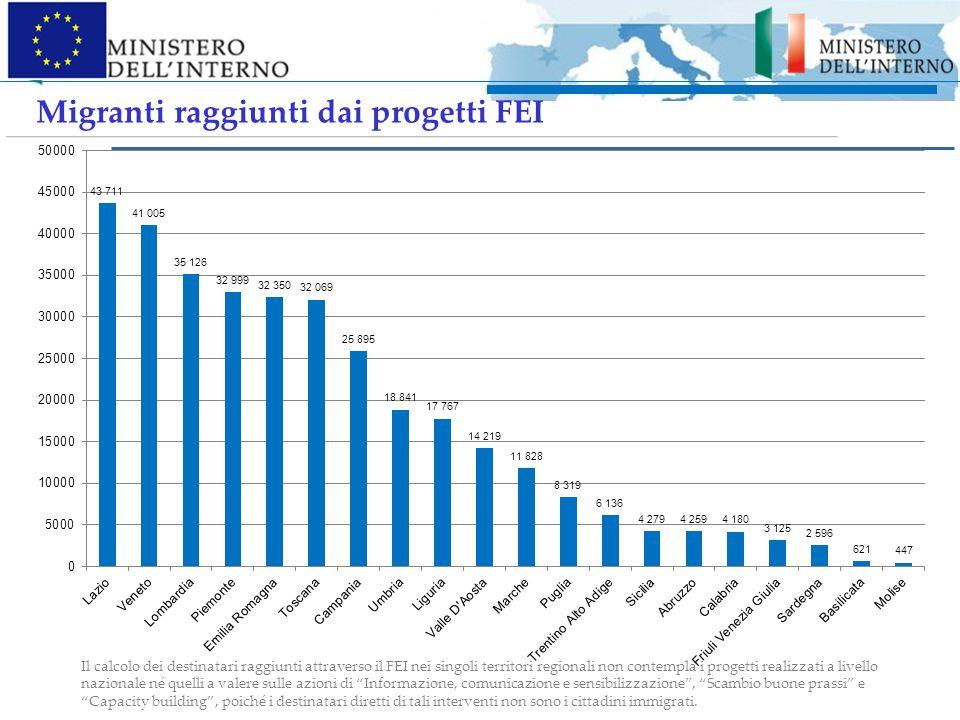 Migranti raggiunti dai progetti FEI Il calcolo dei destinatari raggiunti attraverso il FEI nei singoli territori regionali non contempla i progetti re