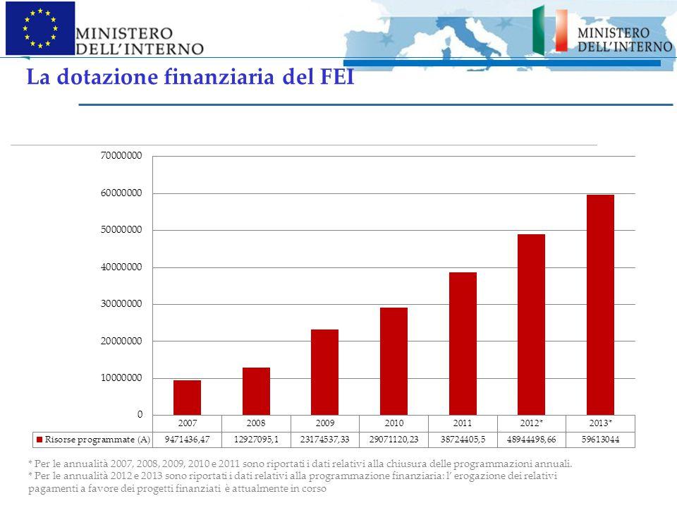 Fondo Europeo per l Integrazione di cittadini di Paesi terzi (2007 - 2013) Programma Annuale Risorse stanziate (A) Risorse impegnate (B) Risorse spese (C ) % di spesa (C/A) Risorse certificate (D) % performance finanziaria (D/A) 2007€ 9.471.436,47€ 9.158.196,21--€ 8.525.573,1090% 2008€ 12.927.095,10€ 12.827.569,23--€ 11.597.731,7990% 2009€ 23.174.537,33€ 21.998.203,04--€ 19.998.838,8686% 2010€ 29.071.120,23€ 29.071.120,21--€ 26.892.436,3693% 2011€ 38.724.405,50€ 38.650.517,23--€ 35.257.441,2491% 2012€ 48.497.048,00€ 48.219.647,05--€ 44.824.620,9792% 2013*€ 59.613.044,00€ 59.365.519,05€ 30.081.662,8950%-- TOT.€ 221.478.686,63€ 219.290.772,02€ 30.081.662,8950%€ 147.096.642,3290% Fonte: AT FEI, dati di monitoraggio al 24/04/2015 Per le annualità 2007, 2008, 2009, 2010,2011 e 2012 sono riportati i dati relativi alla chiusura delle programmazioni annuali.