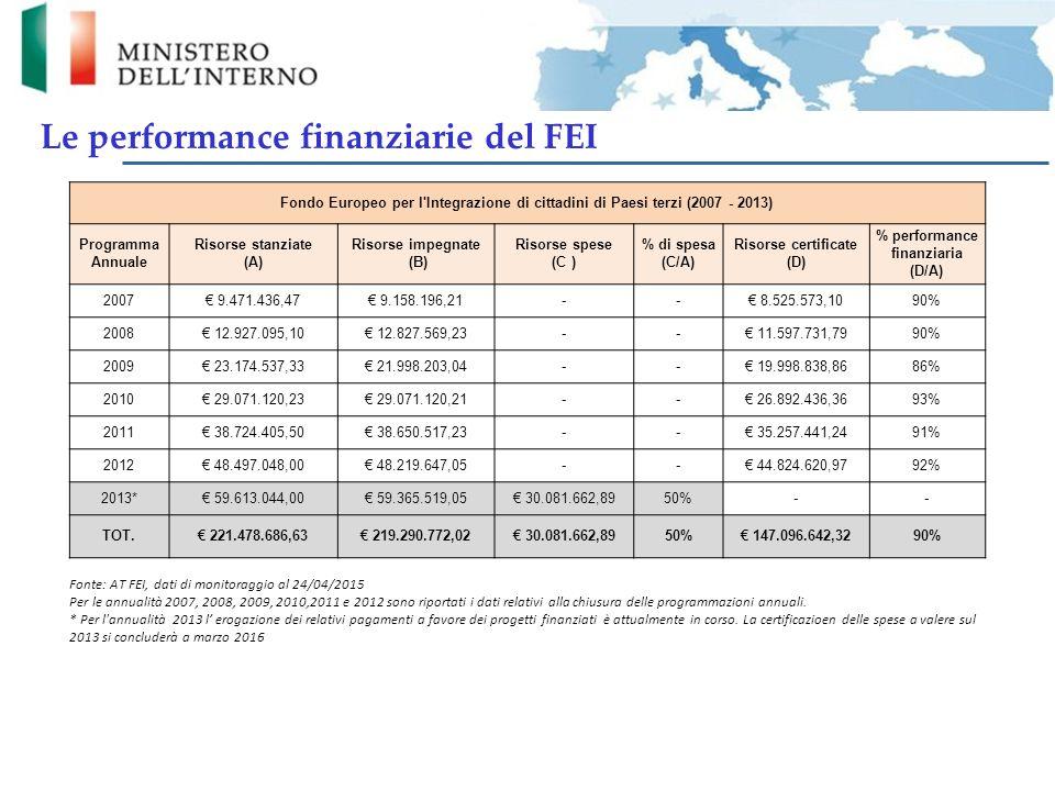 Il numero dei progetti finanziati è cresciuto progressivamente passando da 3 per il Programma Annuale FEI 2010 a 27 per l'AP 2013 Complessivamente sono stati ammessi a finanziamento 63 progetti.