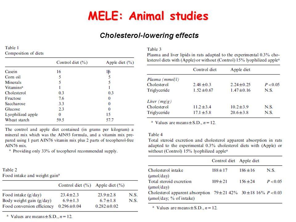 MELE: Animal studies Cholesterol-lowering effects