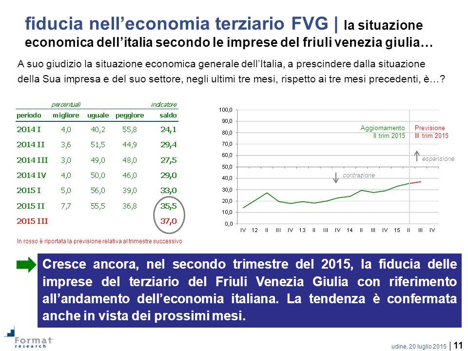 udine, 20 luglio 2015 | 11 A suo giudizio la situazione economica generale dell'Italia, a prescindere dalla situazione della Sua impresa e del suo settore, negli ultimi tre mesi, rispetto ai tre mesi precedenti, è….