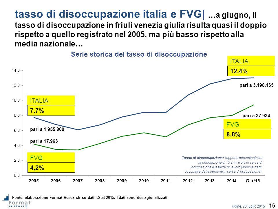 udine, 20 luglio 2015 | 16 tasso di disoccupazione italia e FVG| …a giugno, il tasso di disoccupazione in friuli venezia giulia risulta quasi il doppio rispetto a quello registrato nel 2005, ma più basso rispetto alla media nazionale… Fonte: elaborazione Format Research su dati I.Stat 2015.