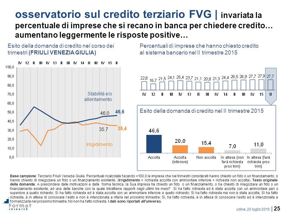 udine, 20 luglio 2015 | 25 osservatorio sul credito terziario FVG | invariata la percentuale di imprese che si recano in banca per chiedere credito… aumentano leggermente le risposte positive… Irrigidimento Stabilità e/o allentamento Base campione: Terziario Friuli Venezia Giulia.