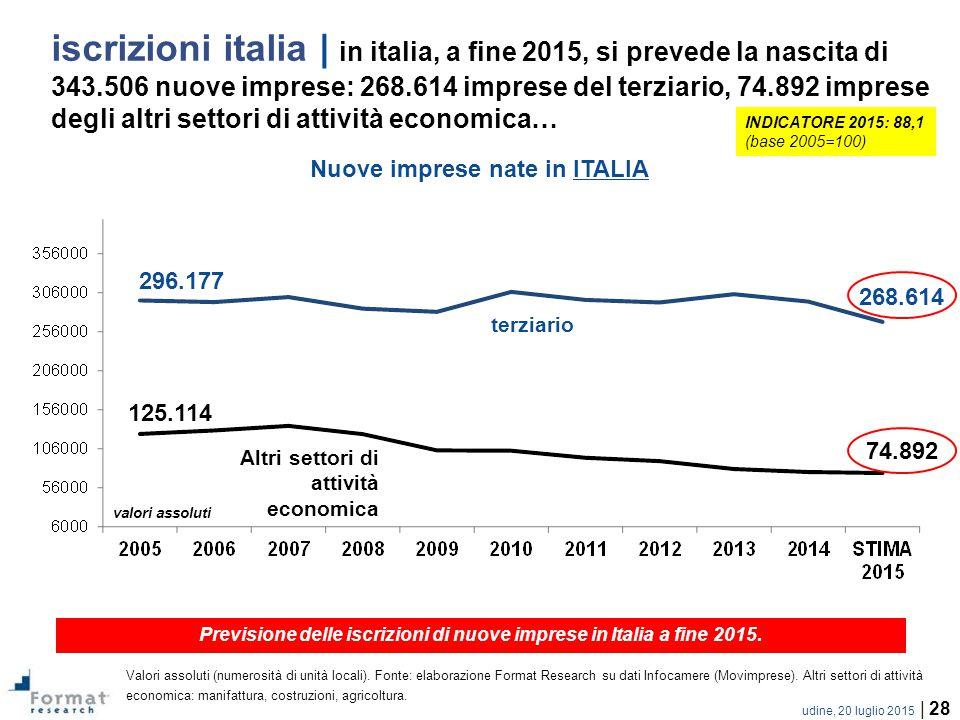 udine, 20 luglio 2015 | 28 iscrizioni italia | in italia, a fine 2015, si prevede la nascita di 343.506 nuove imprese: 268.614 imprese del terziario, 74.892 imprese degli altri settori di attività economica… Previsione delle iscrizioni di nuove imprese in Italia a fine 2015.