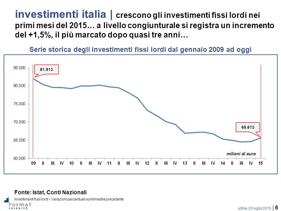 udine, 20 luglio 2015 | 6 investimenti italia | crescono gli investimenti fissi lordi nei primi mesi del 2015… a livello congiunturale si registra un incremento del +1,5%, il più marcato dopo quasi tre anni… Fonte: Istat, Conti Nazionali Investimenti fissi lordi - Variazioni percentuali sul trimestre precedente Serie storica degli investimenti fissi lordi dal gennaio 2009 ad oggi 65.613 81.913 milioni di euro