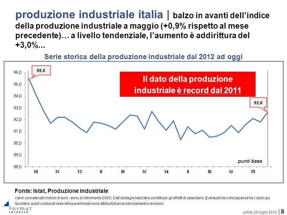 udine, 20 luglio 2015 | 8 produzione industriale italia | balzo in avanti dell'indice della produzione industriale a maggio (+0,9% rispetto al mese precedente)… a livello tendenziale, l'aumento è addirittura del +3,0%...