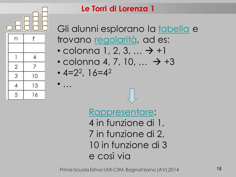 Prima Scuola Estiva UMI-CIIM, Bagnoli Irpino (AV) 2014 16 Le Torri di Lorenza 1 f RappresentareRappresentare: 4 in funzione di 1, 7 in funzione di 2, 10 in funzione di 3 e così via Gli alunni esplorano la tabella e trovano regolarità, ad es:tabellaregolarità colonna 1, 2, 3, …  +1 colonna 4, 7, 10, …  +3 4=2 2, 16=4 2 …
