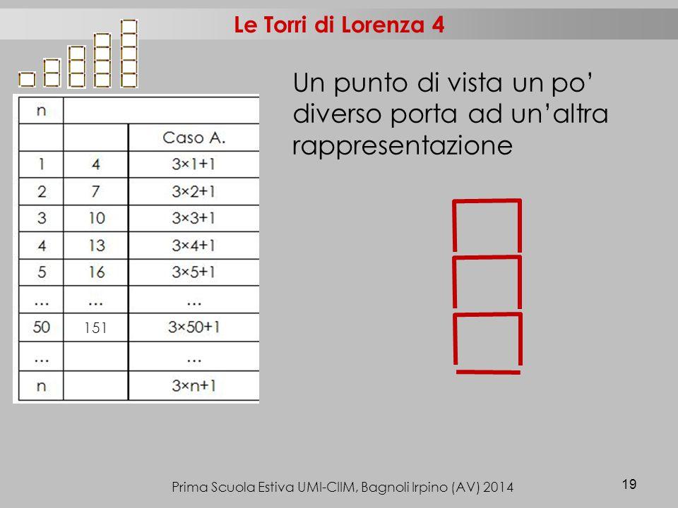 Prima Scuola Estiva UMI-CIIM, Bagnoli Irpino (AV) 2014 19 Le Torri di Lorenza 4 151 Un punto di vista un po' diverso porta ad un'altra rappresentazione