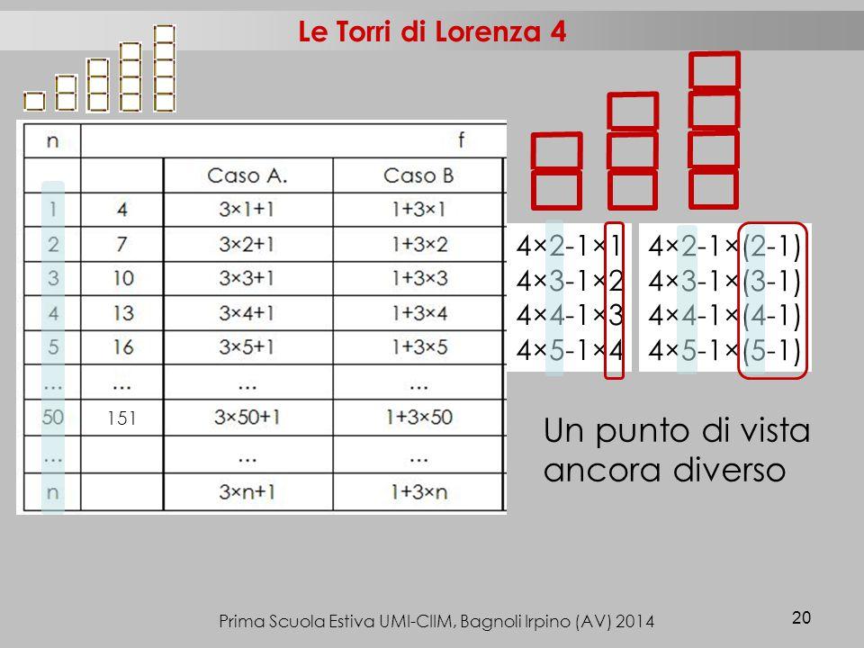 Prima Scuola Estiva UMI-CIIM, Bagnoli Irpino (AV) 2014 20 Le Torri di Lorenza 4 4×2-1×1 4×3-1×2 4×4-1×3 4×5-1×4 4×2-1×(2-1) 4×3-1×(3-1) 4×4-1×(4-1) 4×5-1×(5-1) 151 Un punto di vista ancora diverso