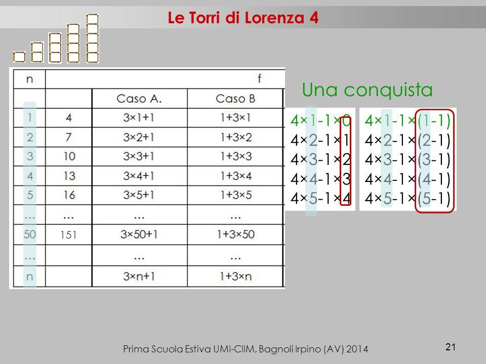 Prima Scuola Estiva UMI-CIIM, Bagnoli Irpino (AV) 2014 21 Le Torri di Lorenza 4 4×1-1×0 4×2-1×1 4×3-1×2 4×4-1×3 4×5-1×4 4×1-1×(1-1) 4×2-1×(2-1) 4×3-1×(3-1) 4×4-1×(4-1) 4×5-1×(5-1) 151 Una conquista