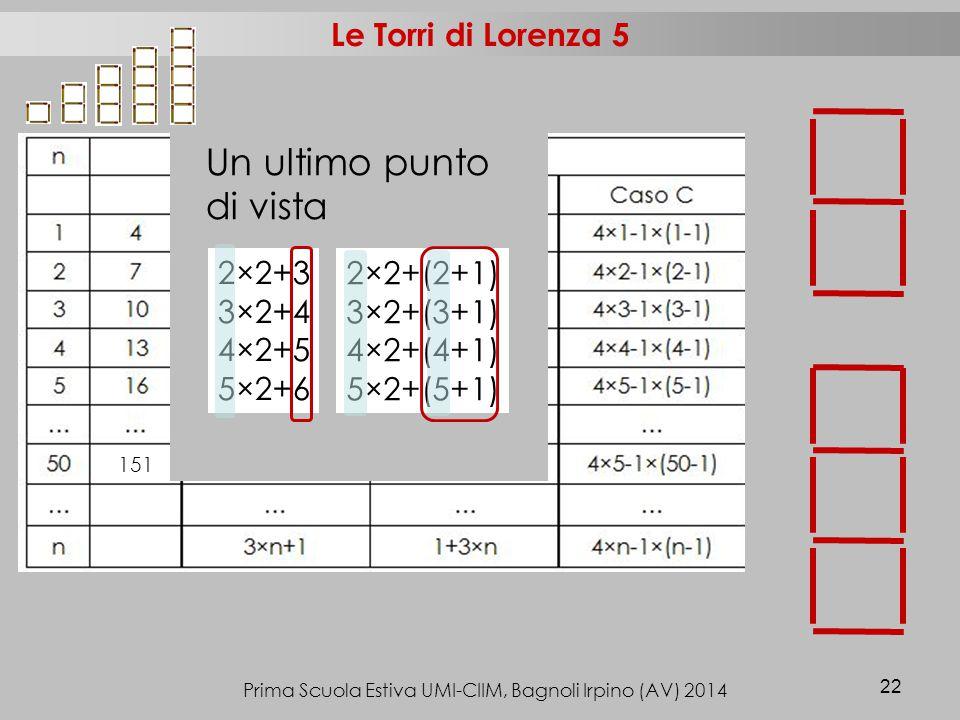 Prima Scuola Estiva UMI-CIIM, Bagnoli Irpino (AV) 2014 22 Le Torri di Lorenza 5 2×2+3 3×2+4 4×2+5 5×2+6 2×2+(2+1) 3×2+(3+1) 4×2+(4+1) 5×2+(5+1) 151 Un ultimo punto di vista