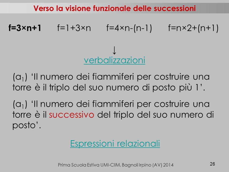 Prima Scuola Estiva UMI-CIIM, Bagnoli Irpino (AV) 2014 26 Verso la visione funzionale delle successioni ↓ verbalizzazioni (a 1 ) 'Il numero dei fiammiferi per costruire una torre è il triplo del suo numero di posto più 1'.