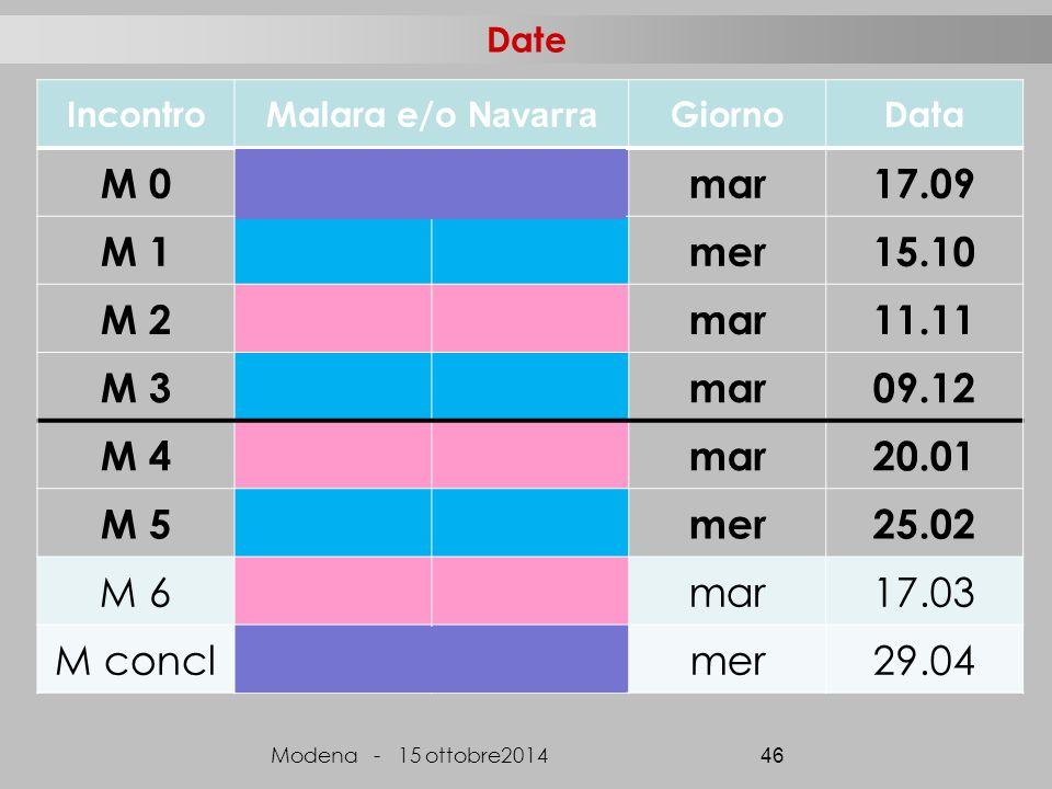 Date IncontroMalara e/o Navarra GiornoData M 0mar17.09 M 1mer15.10 M 2mar11.11 M 3mar09.12 M 4mar20.01 M 5mer25.02 M 6mar17.03 M conclmer29.04 Modena - 15 ottobre2014 46