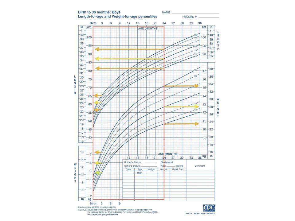 Valutazione Percentili  Tra il 25° ed il 75° : normale-medio  Tra il 10° ed il 25° : normale-basso  Tra il 75° ed il 97° : normale-alto  Tra il 3° ed il 10° : normale-da sorvegliare  Inferiore al 3° : a rischio-da sorvegliare