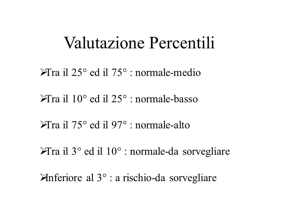 Valutazione Percentili  Tra il 25° ed il 75° : normale-medio  Tra il 10° ed il 25° : normale-basso  Tra il 75° ed il 97° : normale-alto  Tra il 3°
