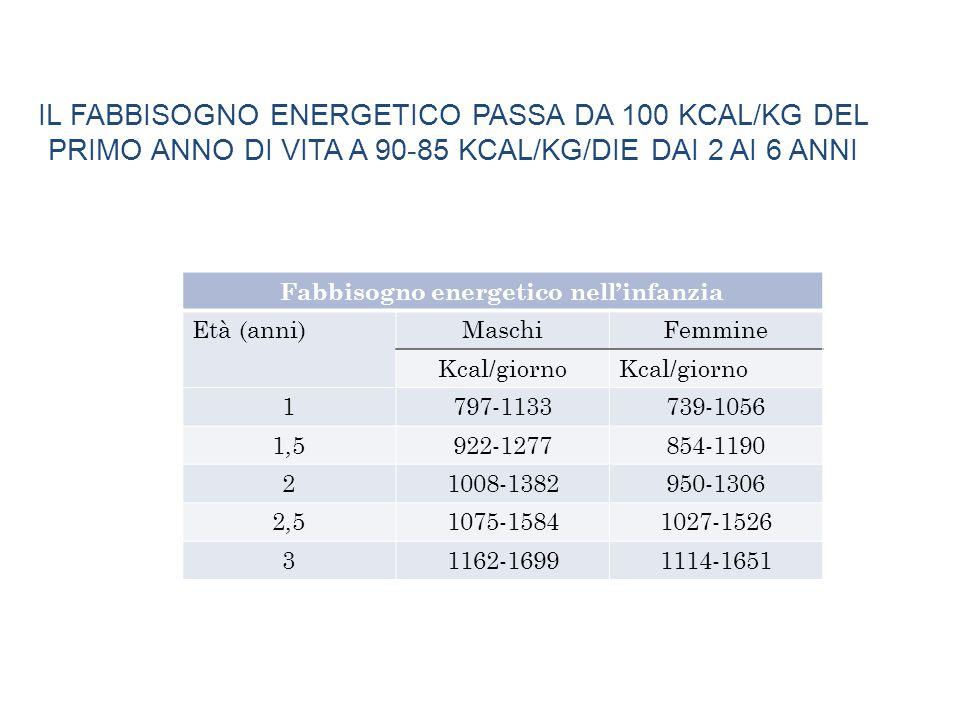 Fabbisogno energetico nell'infanzia Età (anni)MaschiFemmine Kcal/giorno 1797-1133739-1056 1,5922-1277854-1190 21008-1382950-1306 2,51075-15841027-1526