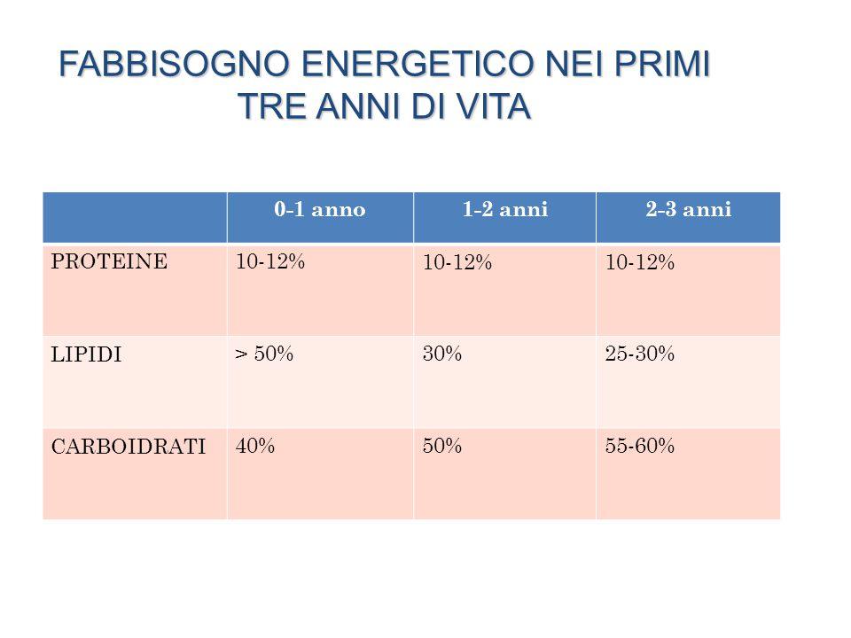 FABBISOGNO ENERGETICO NEI PRIMI TRE ANNI DI VITA 0-1 anno1-2 anni2-3 anni PROTEINE10-12% LIPIDI> 50%30%25-30% CARBOIDRATI40%50%55-60%