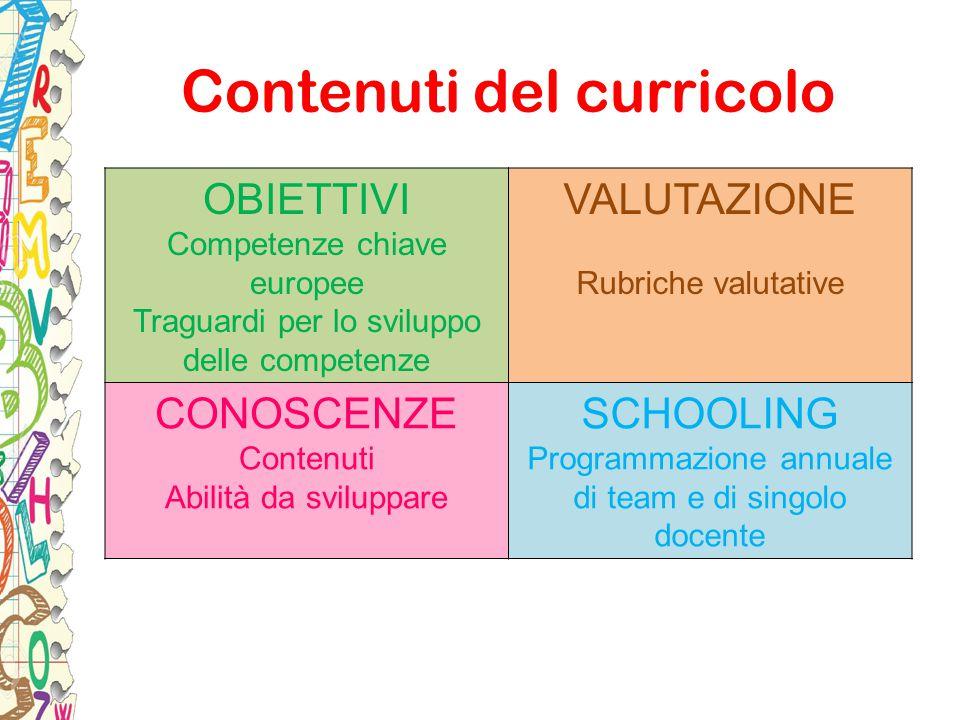 Contenuti del curricolo OBIETTIVI Competenze chiave europee Traguardi per lo sviluppo delle competenze VALUTAZIONE Rubriche valutative CONOSCENZE Cont