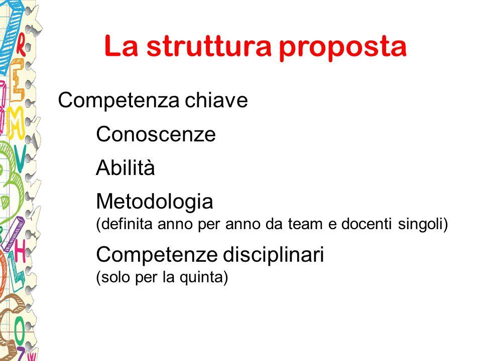 La struttura proposta Competenza chiave Conoscenze Abilità Metodologia (definita anno per anno da team e docenti singoli) Competenze disciplinari (sol