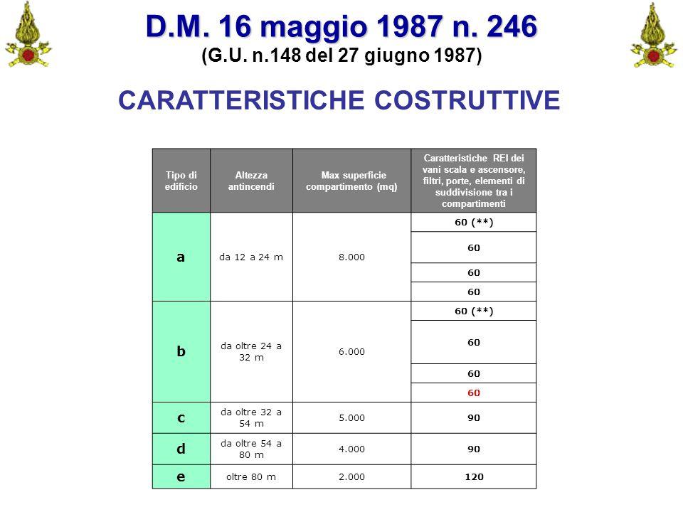 Comando VF FerraraIng. C. CUSIN18 CARATTERISTICHE COSTRUTTIVE D.M. 16 maggio 1987 n. 246 (G.U. n.148 del 27 giugno 1987) Tipo di edificio Altezza anti